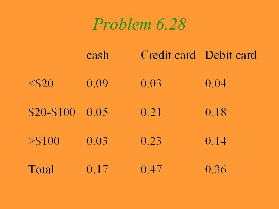 Problem 6.28