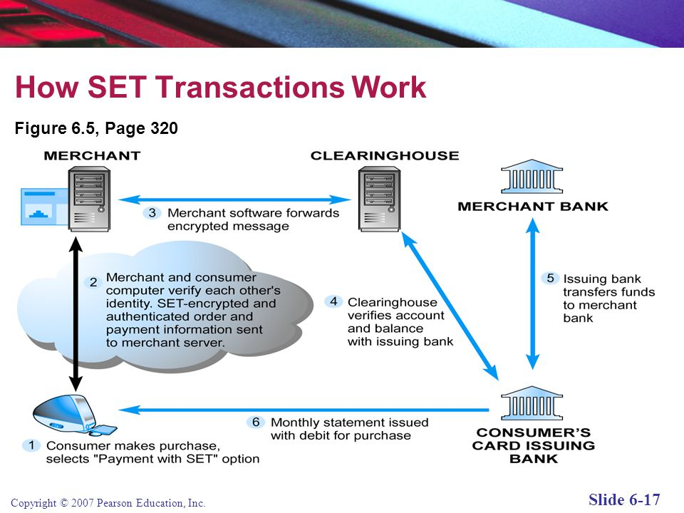 Copyright © 2007 Pearson Education, Inc. Slide 6-16 The SET (Secure Electronic Transaction) Protocol Authenticates cardholder and merchant identity th