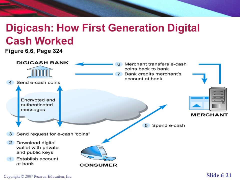 Copyright © 2007 Pearson Education, Inc. Slide 6-20 Digital Cash One of the first forms of alternative payment systems Not really cash: rather, are fo