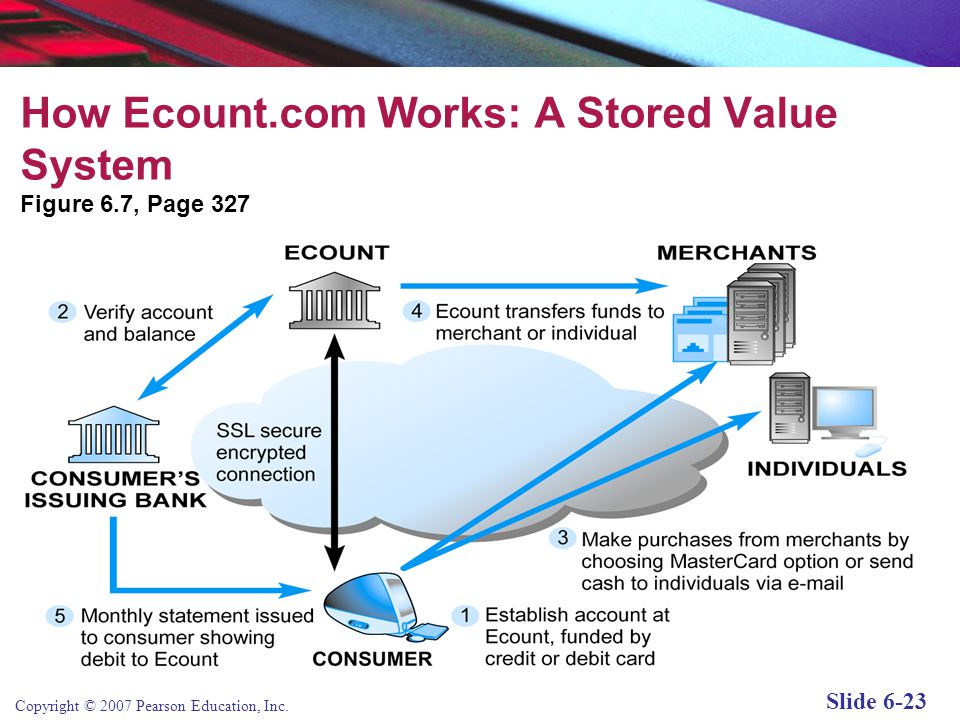 Copyright © 2007 Pearson Education, Inc. Slide 6-22 Online Stored Value Systems Permit consumers to make instant, online payments to merchants and oth