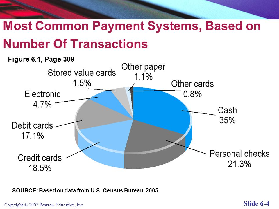 Copyright © 2007 Pearson Education, Inc. Slide 6-3 Types of Payment Systems Cash Checking Transfer Credit Card Stored Value Accumulating Balance