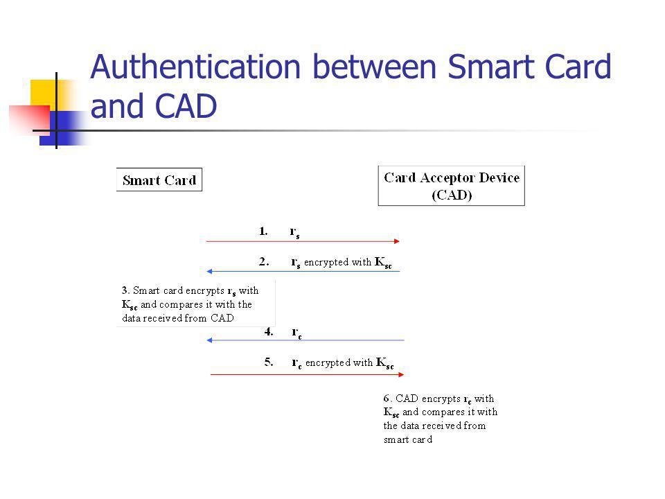 Authentication between Smart Card and CAD