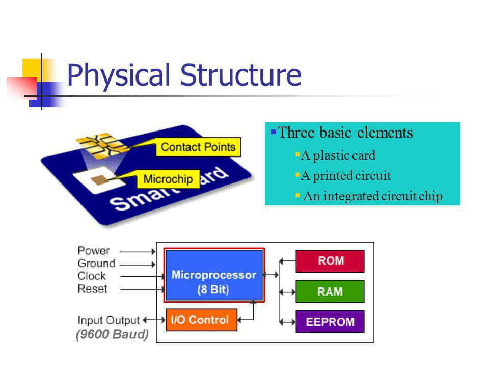 Physical Structure Three basic elements A plastic card A printed circuit An integrated circuit chip