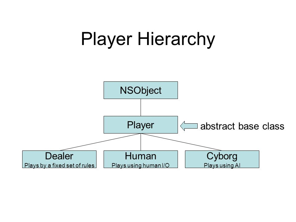 Player Hierarchy NSObject Player Dealer Plays by a fixed set of rules Human Plays using human I/O Cyborg Plays using AI abstract base class