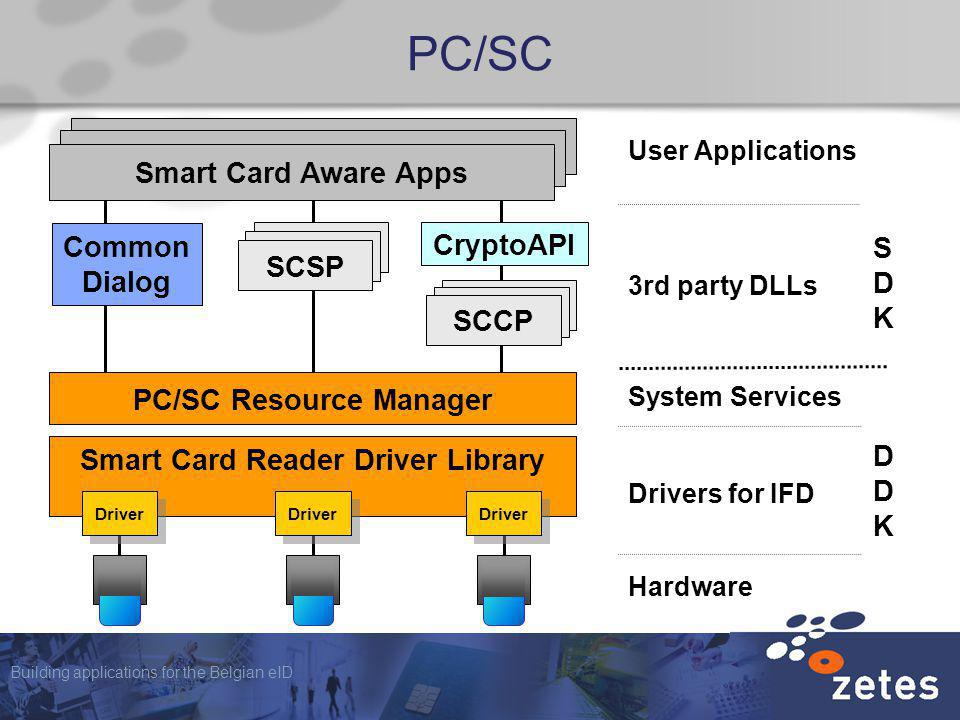 Building applications for the Belgian eID PC/SC User Applications System Services 3rd party DLLs SDKSDK Hardware Drivers for IFD DDKDDK Smart Card Reader Driver Library Driver Smart Card Aware Apps SCSP PC/SC Resource Manager Common Dialog CryptoAPI SCCP