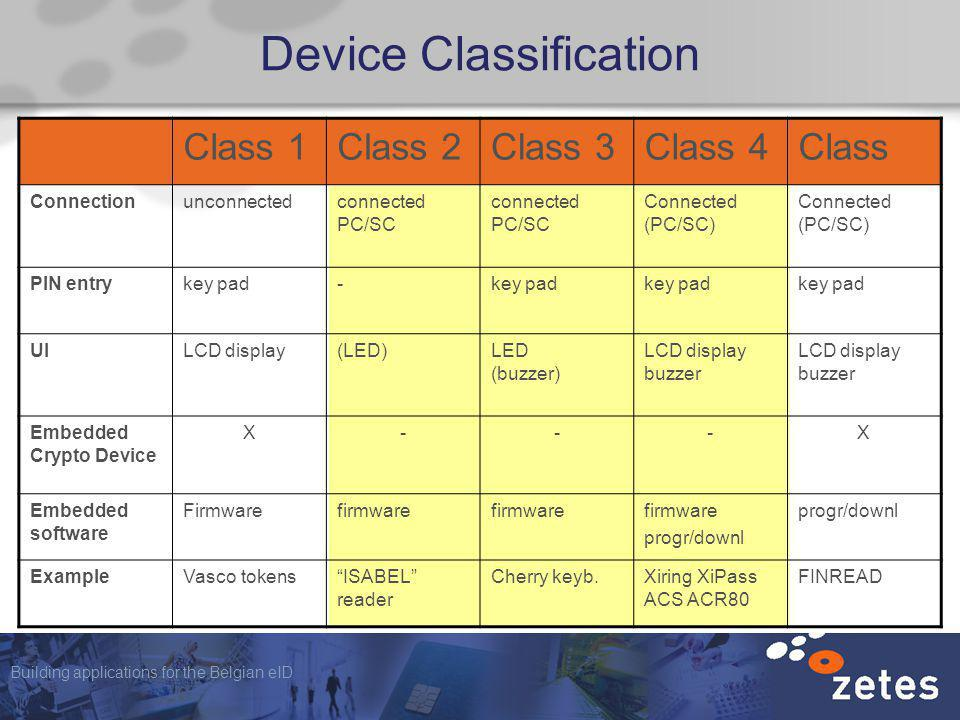 Building applications for the Belgian eID Device Classification Class 1Class 2Class 3Class 4Class Connectionunconnectedconnected PC/SC Connected (PC/SC) PIN entrykey pad- UILCD display(LED)LED (buzzer) LCD display buzzer Embedded Crypto Device X---X Embedded software Firmwarefirmware progr/downl ExampleVasco tokensISABEL reader Cherry keyb.Xiring XiPass ACS ACR80 FINREAD