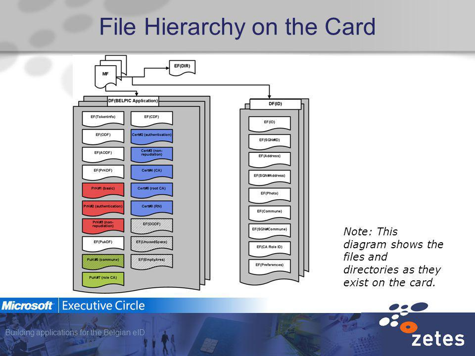 Building applications for the Belgian eID File Hierarchy on the Card Note: This diagram shows the files and directories as they exist on the card.