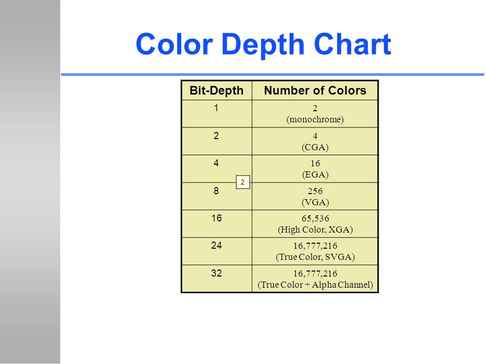Color Depth Chart Bit-DepthNumber of Colors 1 2 (monochrome) 2 4 (CGA) 4 16 (EGA) 8 256 (VGA) 16 65,536 (High Color, XGA) 24 16,777,216 (True Color, S