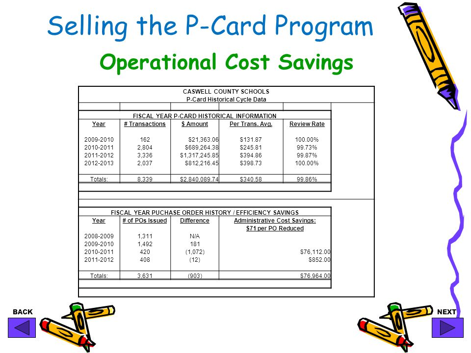 BACKNEXT Selling the P-Card Program CASWELL COUNTY SCHOOLS P-Card Historical Cycle Data FISCAL YEAR P-CARD HISTORICAL INFORMATION Year# Transactions$ AmountPer Trans.