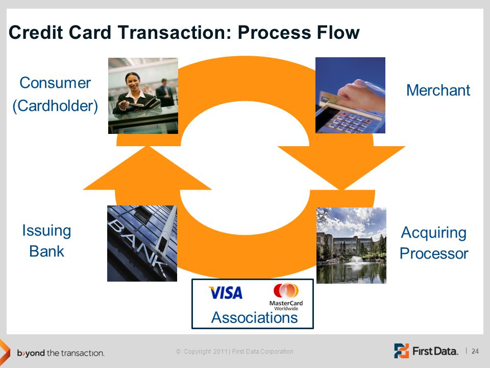 24 | © Copyright 2011 | First Data Corporation Credit Card Transaction: Process Flow Consumer (Cardholder) Merchant Acquiring Processor Issuing Bank A