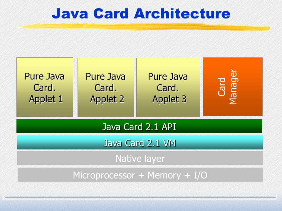 Java Card Architecture Microprocessor + Memory + I/O Native layer Java Card 2.1 VM Java Card 2.1 API Card Manager Pure Java Card. Applet 3 Applet 3 Pu
