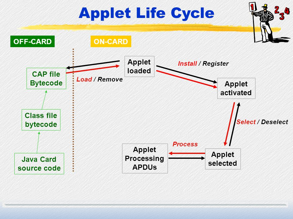 Applet Life Cycle Applet loaded Applet activated Applet selected Class file bytecode Java Card source code CAP file Bytecode Applet Processing APDUs I