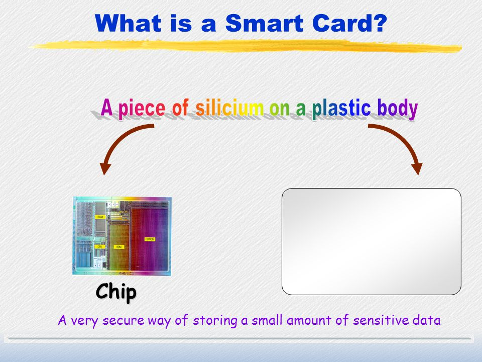 Whats In The Chip? Chip Operating System Applicative memory (where you store your data)
