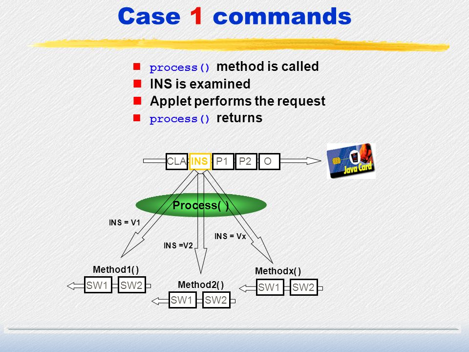 Case 1 commands process() method is called nINS is examined nApplet performs the request process() returns CLAINSP1P2O SW1SW2 Method1( ) Method2( ) Me