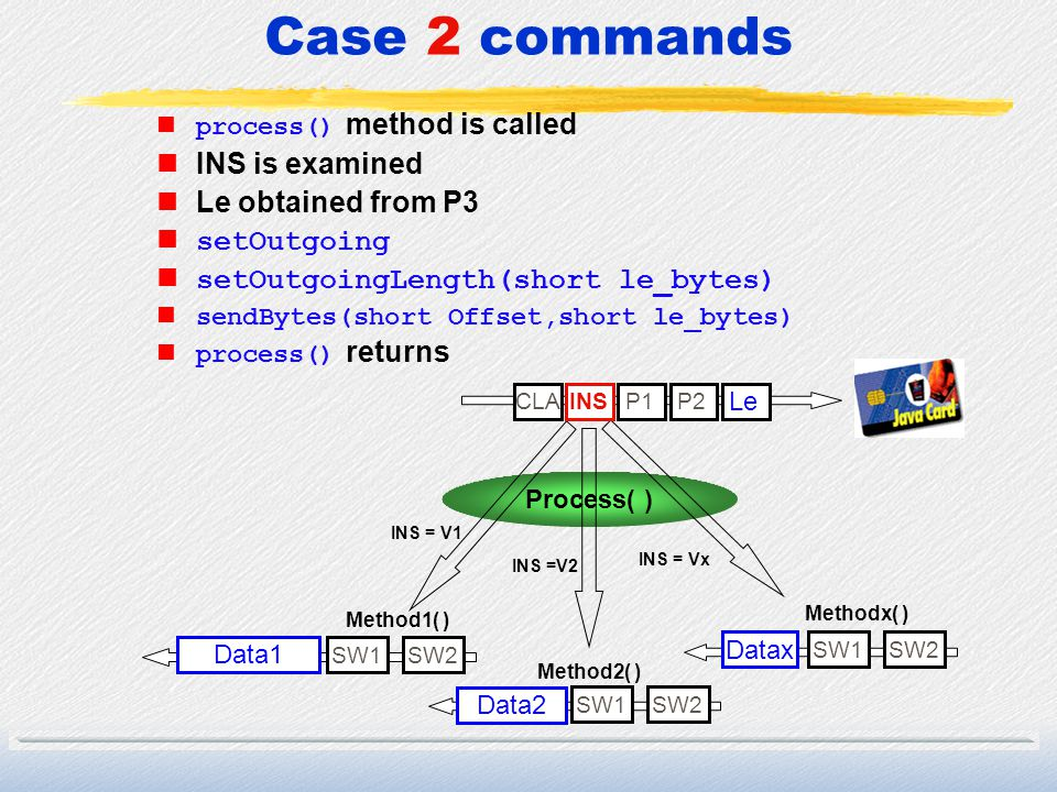 Case 2 commands process() method is called nINS is examined nLe obtained from P3 nsetOutgoing nsetOutgoingLength(short le_bytes) sendBytes(short Offse