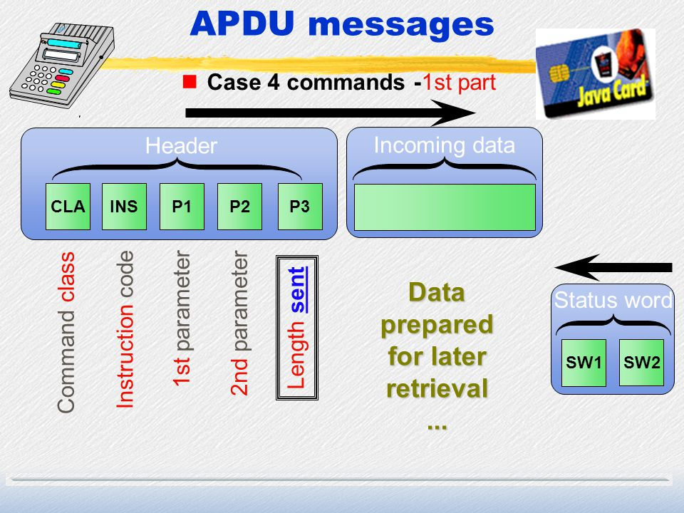 APDU messages nCase 4 commands -1st part CLAINSP1P2P3 Command class Instruction code 1st parameter 2nd parameter Length sent Incoming data Header SW1