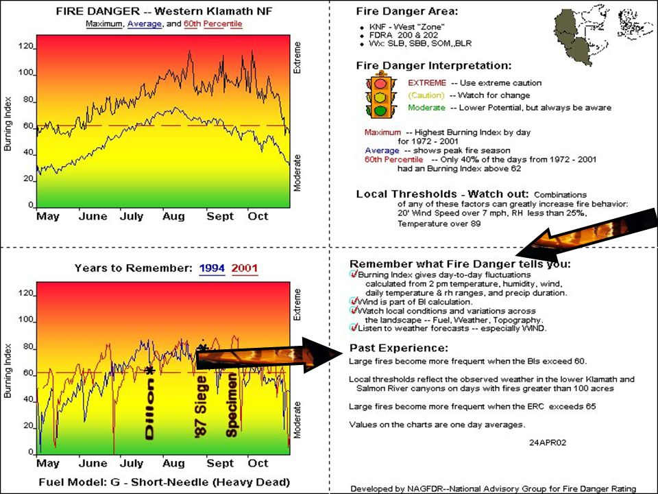 KNF Pocket Card 200219 Pocket Card Elements (cont.) Pocket Cards display – –In the Upper Left Corner: –A graph of highest recorded data, as well as –A graph of average recorded data –For a specific Fire Danger Indicator –For a specific Fuel Model
