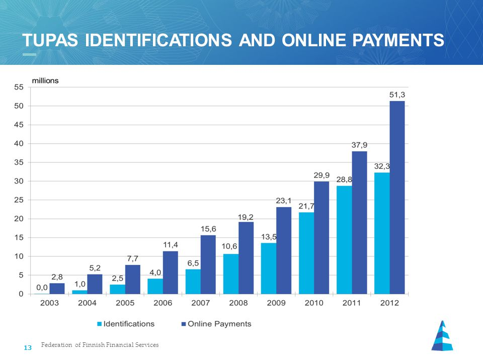 13 TUPAS IDENTIFICATIONS AND ONLINE PAYMENTS Federation of Finnish Financial Services