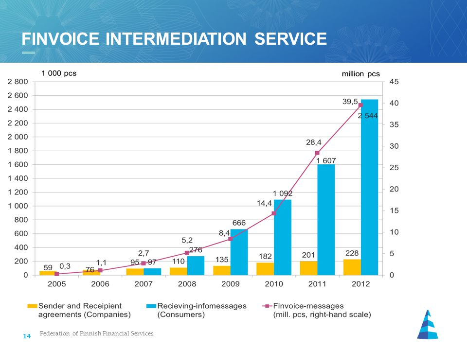 14 FINVOICE INTERMEDIATION SERVICE Federation of Finnish Financial Services