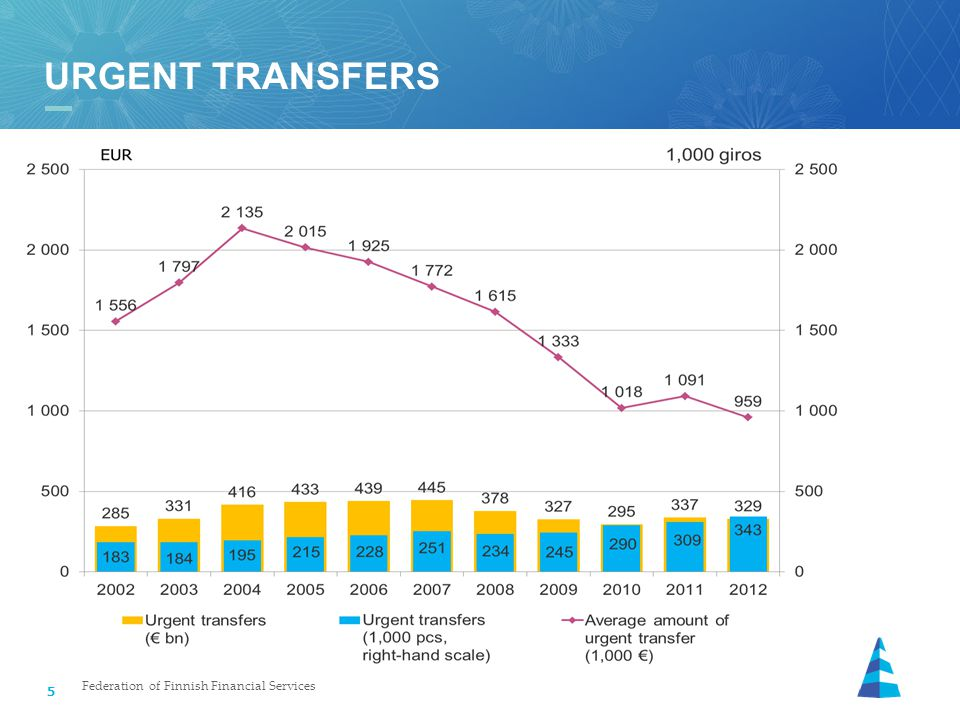 5 URGENT TRANSFERS Federation of Finnish Financial Services