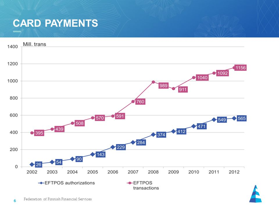 6 CARD PAYMENTS Federation of Finnish Financial Services
