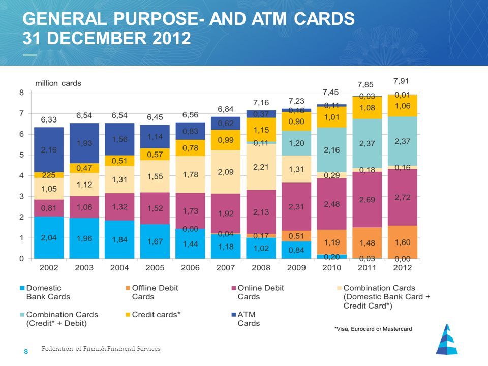 8 GENERAL PURPOSE- AND ATM CARDS 31 DECEMBER 2012 Federation of Finnish Financial Services