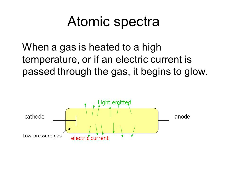 Atomic spectra When a gas is heated to a high temperature, or if an electric current is passed through the gas, it begins to glow.