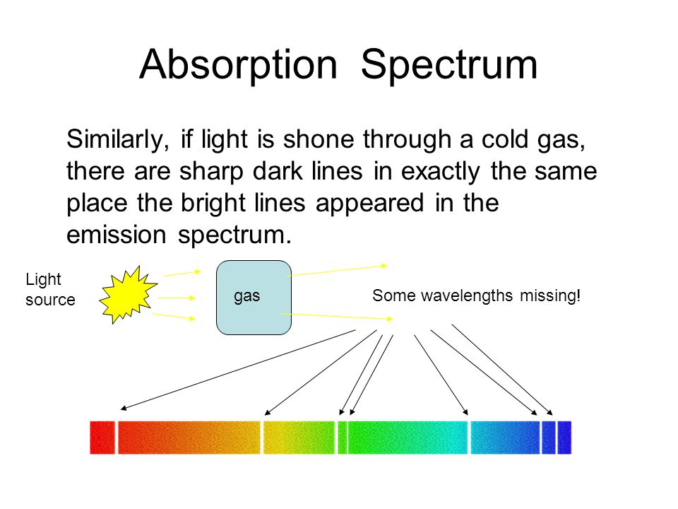 Absorption Spectrum Similarly, if light is shone through a cold gas, there are sharp dark lines in exactly the same place the bright lines appeared in