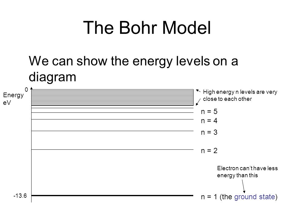 The Bohr Model We can show the energy levels on a diagram n = 1 (the ground state) n = 2 n = 3 n = 4 n = 5 High energy n levels are very close to each other Energy eV -13.6 0 Electron cant have less energy than this