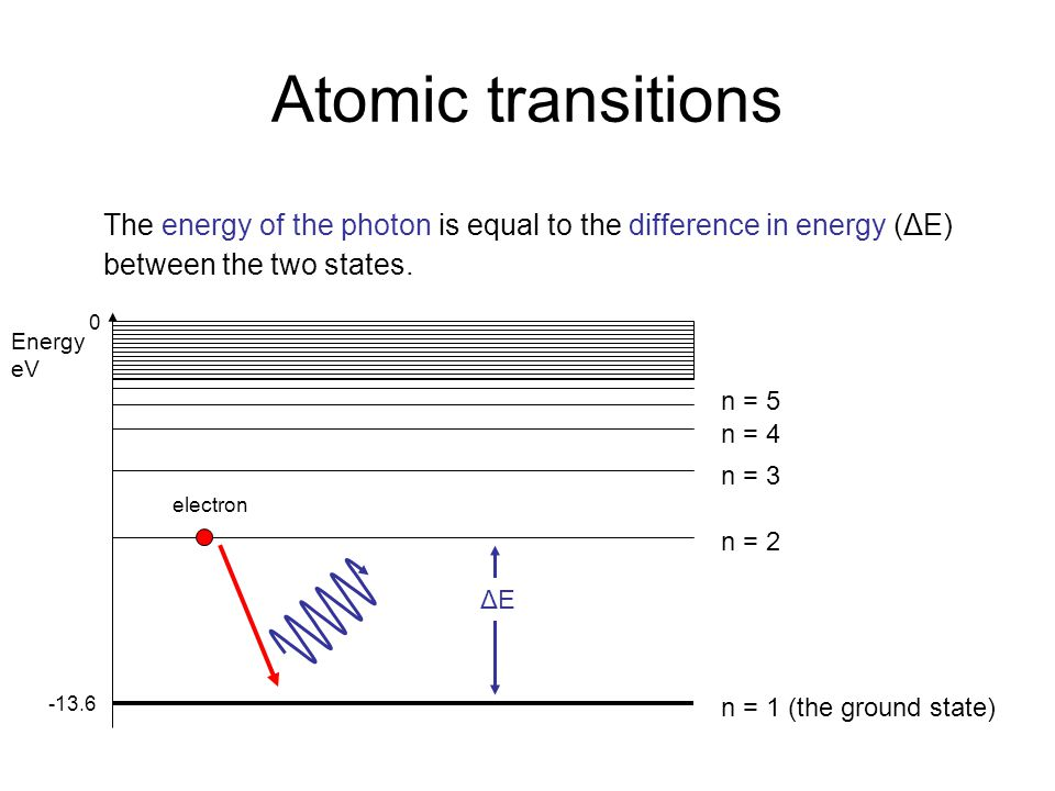 Atomic transitions The energy of the photon is equal to the difference in energy (ΔE) between the two states.