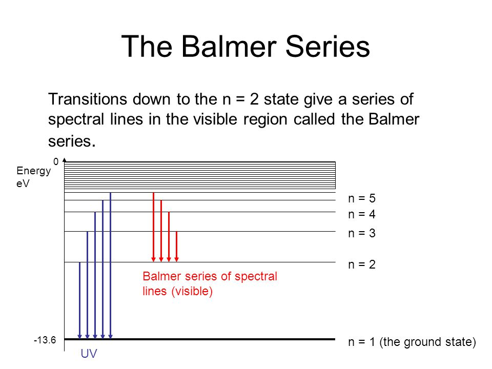 The Balmer Series Transitions down to the n = 2 state give a series of spectral lines in the visible region called the Balmer series.