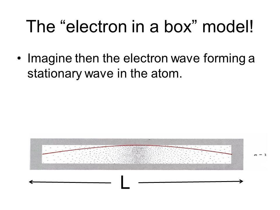 L The electron in a box model! Imagine then the electron wave forming a stationary wave in the atom.