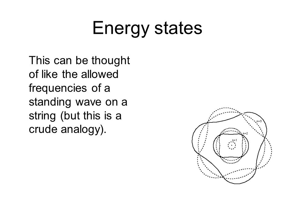 Energy states This can be thought of like the allowed frequencies of a standing wave on a string (but this is a crude analogy).