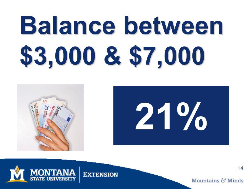 14 Balance between $3,000 & $7,000 21%