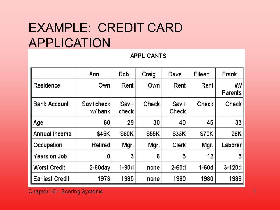 EXAMPLE: CREDIT CARD APPLICATION Chapter 16 – Scoring Systems1