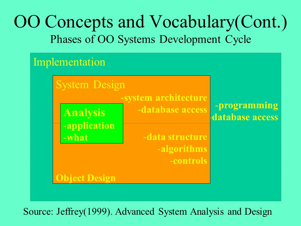 OO Concepts and Vocabulary(Cont.) Phases of OO Systems Development Cycle Implementation -programming -database access System Design -system architectu