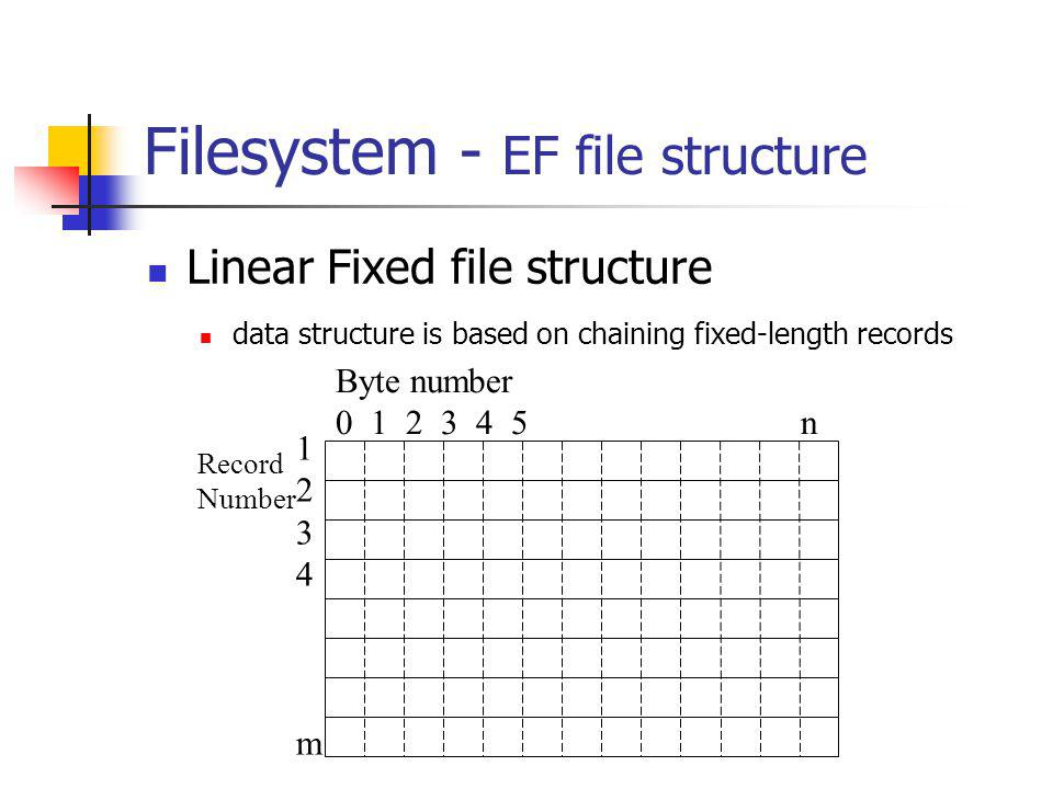 Filesystem - EF file structure Linear Fixed file structure data structure is based on chaining fixed-length records Byte number 0 1 2 3 4 5 n Record Number 1234m1234m