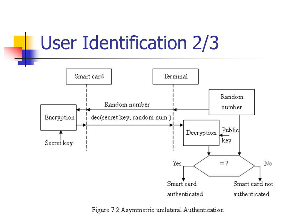 User Identification 2/3