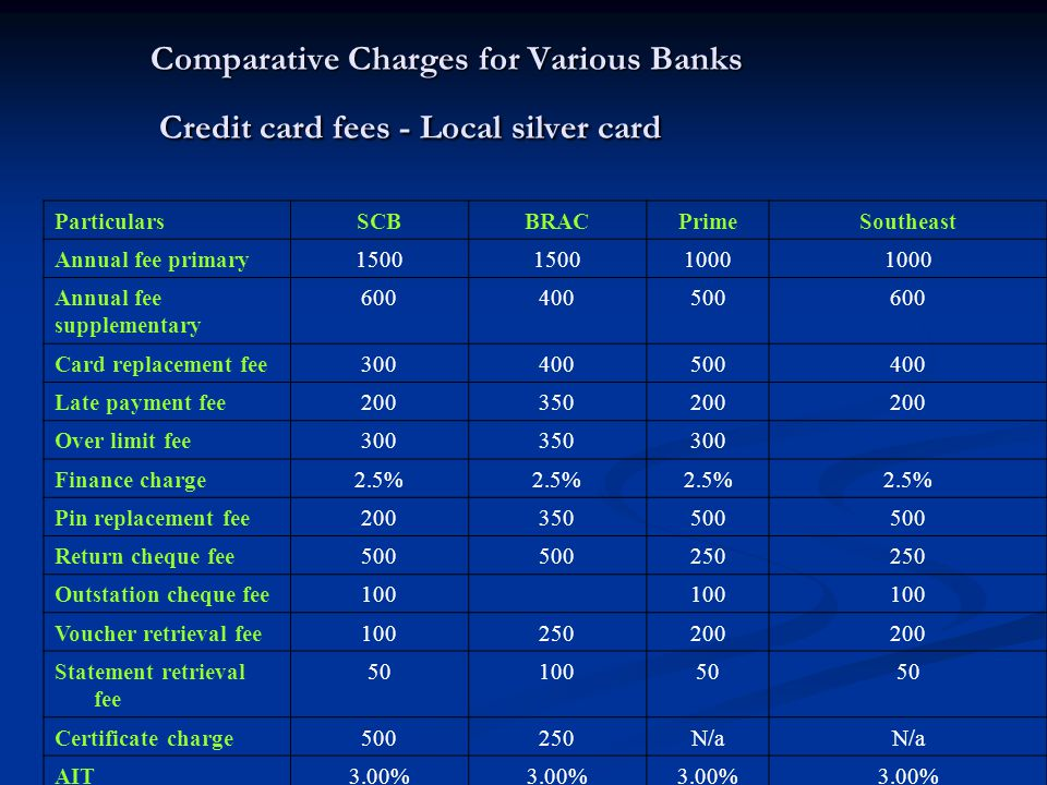 Comparative Charges for Various Banks Credit card fees - Local silver card Comparative Charges for Various Banks Credit card fees - Local silver card ParticularsSCBBRACPrimeSoutheast Annual fee primary1500 1000 Annual fee supplementary 600400500600 Card replacement fee300400500400 Late payment fee200350200 Over limit fee300350300 Finance charge2.5% Pin replacement fee200350500 Return cheque fee500 250 Outstation cheque fee100 Voucher retrieval fee100250200 Statement retrieval fee 5010050 Certificate charge500250N/a AIT3.00%