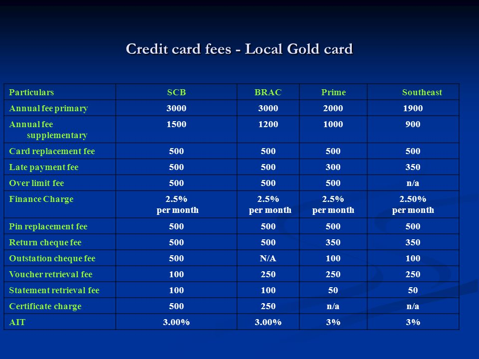 Credit card fees - Local Gold card ParticularsSCBBRACPrimeSoutheast Annual fee primary3000 20001900 Annual fee supplementary 150012001000900 Card replacement fee500 Late payment fee500 300350 Over limit fee500 n/a Finance Charge2.5% per month 2.5% per month 2.5% per month 2.50% per month Pin replacement fee500 Return cheque fee500 350 Outstation cheque fee500N/A100 Voucher retrieval fee100250 Statement retrieval fee100 50 Certificate charge500250n/a AIT3.00% 3%
