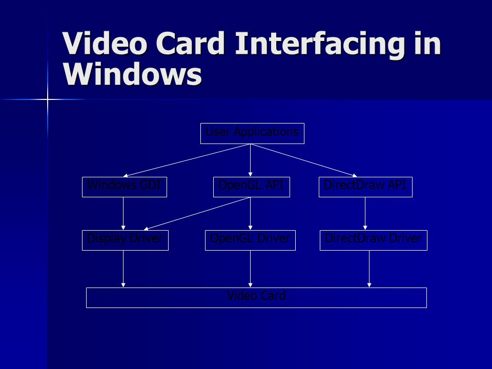 Video Card Interfacing in Windows User Applications OpenGL APIDirectDraw APIWindows GDI Display DriverOpenGL DriverDirectDraw Driver Video Card