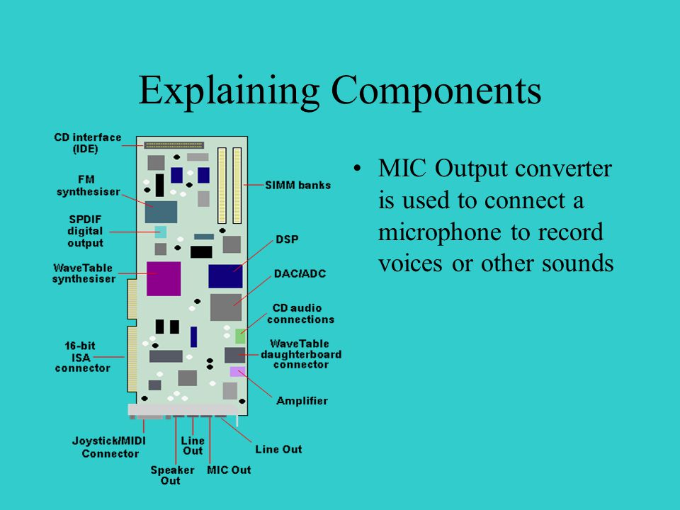 Explaining Components MIC Output converter is used to connect a microphone to record voices or other sounds
