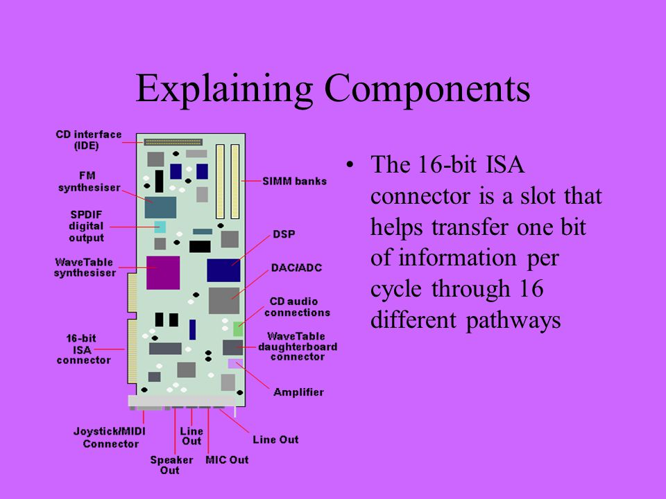 Explaining Components The 16-bit ISA connector is a slot that helps transfer one bit of information per cycle through 16 different pathways