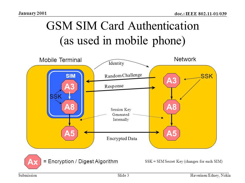 doc.: IEEE 802.11-01/039 Submission January 2001 Haverinen/Edney, NokiaSlide 3 GSM SIM Card Authentication (as used in mobile phone) Mobile Terminal A