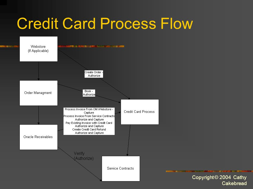 Copyright © 2004 Cathy Cakebread Credit Card Process Flow