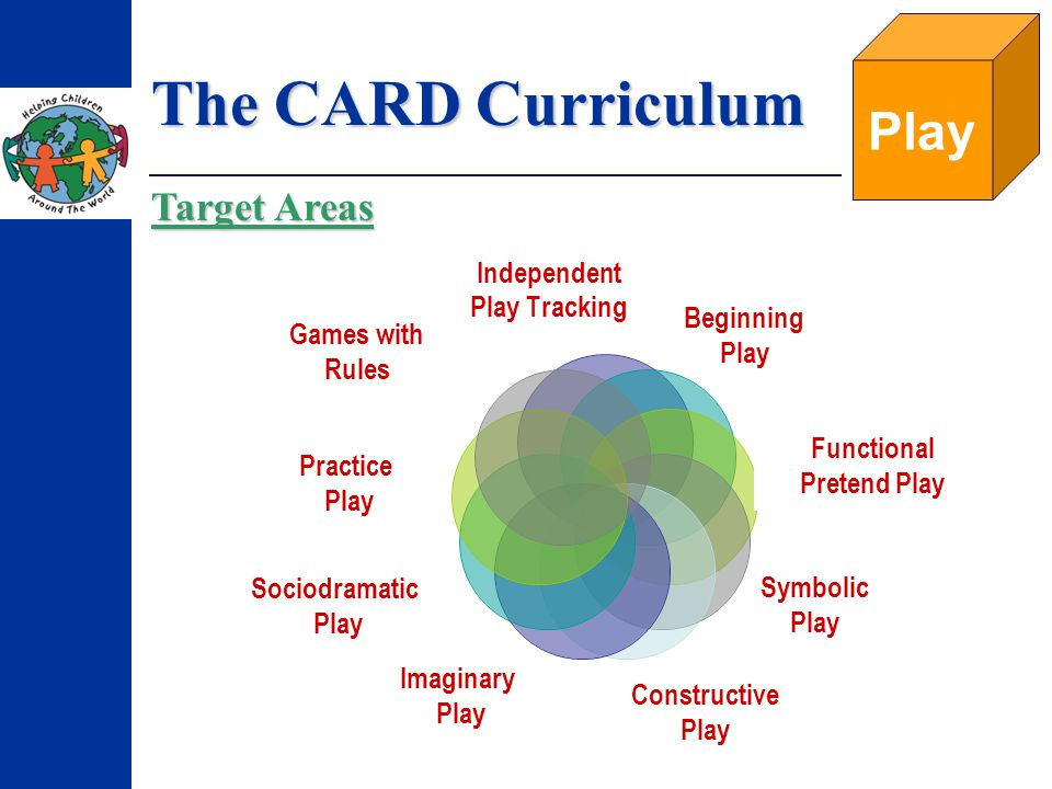 The CARD Curriculum Play Independent Play Tracking Beginning Play Symbolic Play Constructive Play Imaginary Play Sociodramatic Play Practice Play Games with Rules Functional Pretend Play Target Areas