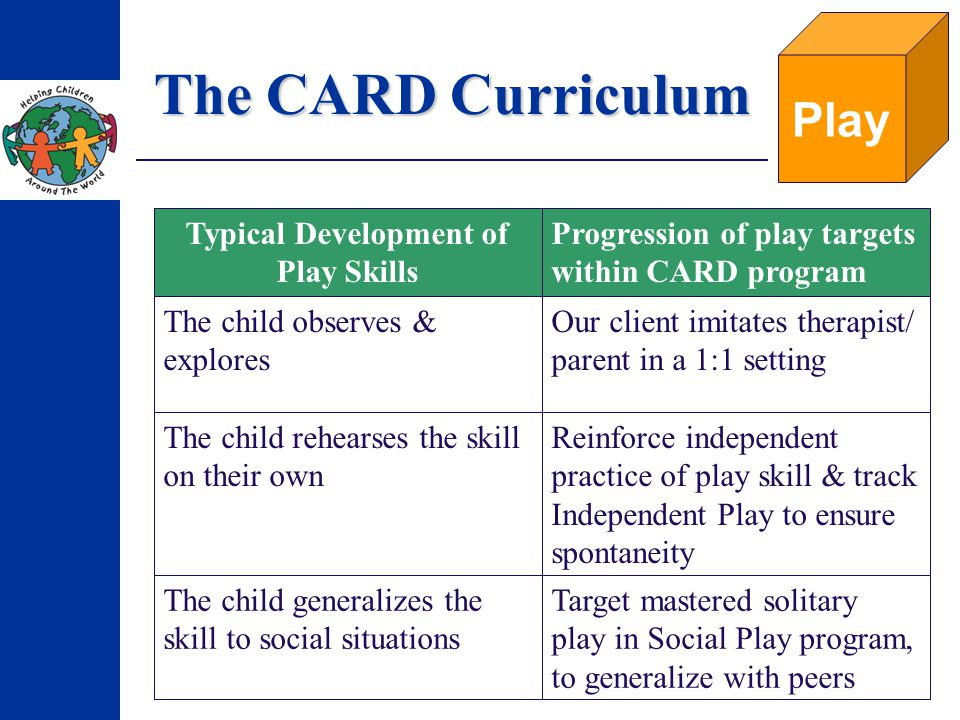 The CARD Curriculum Play Target mastered solitary play in Social Play program, to generalize with peers The child generalizes the skill to social situations Reinforce independent practice of play skill & track Independent Play to ensure spontaneity The child rehearses the skill on their own Our client imitates therapist/ parent in a 1:1 setting The child observes & explores Progression of play targets within CARD program Typical Development of Play Skills