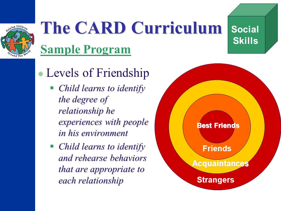 The CARD Curriculum Levels of Friendship Child learns to identify the degree of relationship he experiences with people in his environment Child learns to identify the degree of relationship he experiences with people in his environment Child learns to identify and rehearse behaviors that are appropriate to each relationship Child learns to identify and rehearse behaviors that are appropriate to each relationship Social Skills Sample Program Strangers Acquaintances Friends Best Friends