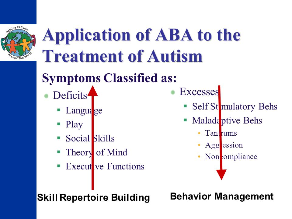 Application of ABA to the Treatment of Autism Symptoms Classified as: Deficits L anguage P lay S ocial Skills T heory of Mind E xecutive Functions Excesses S elf Stimulatory Behs M aladaptive Behs Tantrums Aggression Noncompliance Skill Repertoire Building Behavior Management