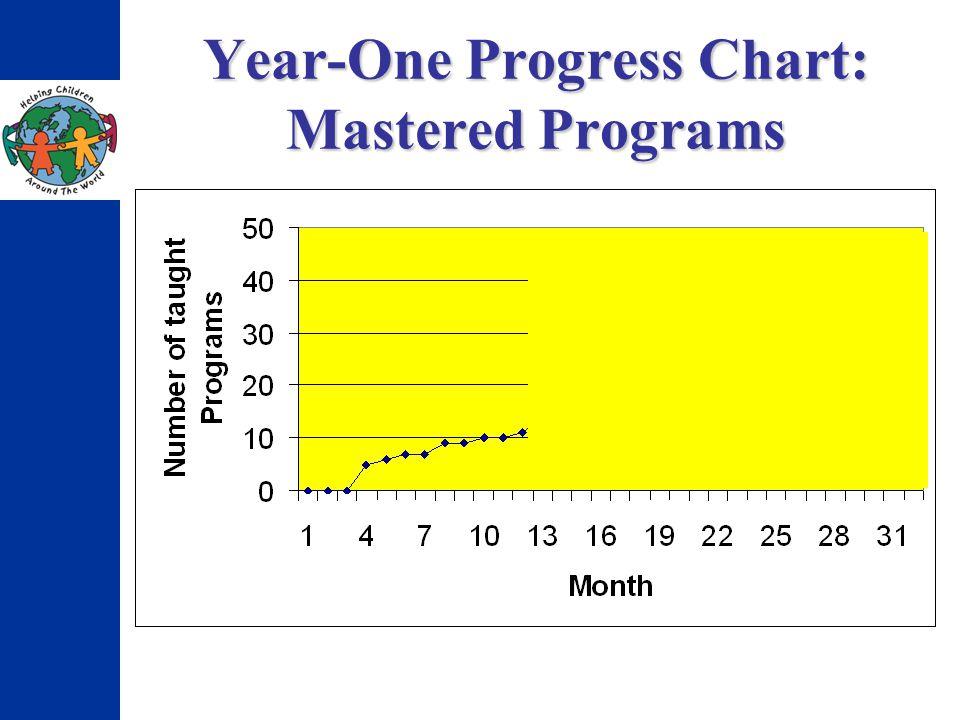 Year-One Progress Chart: Mastered Programs